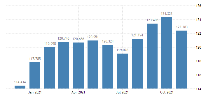 united states consumer price index for all urban consumers apparel index 1982 84 100 m nsa fed data