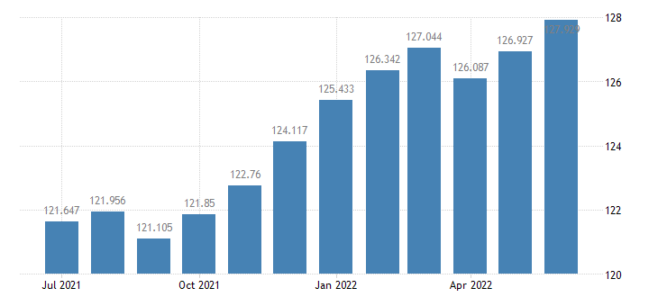 united states consumer price index for all urban consumers apparel index 1982 84 100 m sa fed data