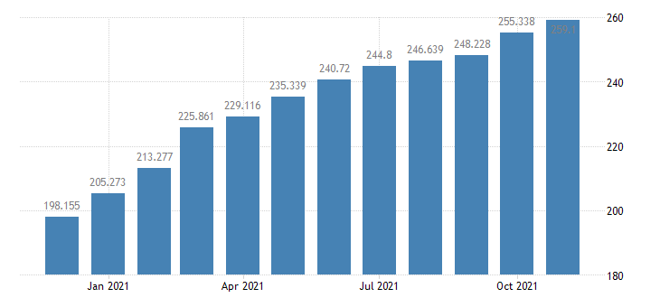 united states consumer price index for all urban consumers energy index 1982 84 100 m nsa fed data