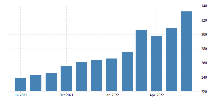 united states consumer price index for all urban consumers energy index 1982 84 100 m sa fed data