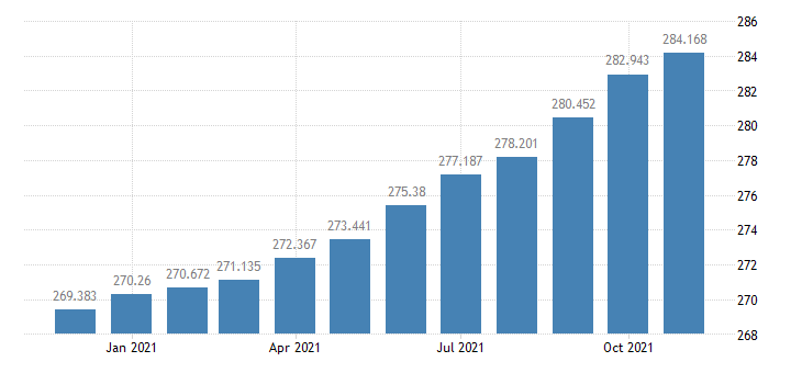 united states consumer price index for all urban consumers food and beverages index 1982 84 100 m nsa fed data