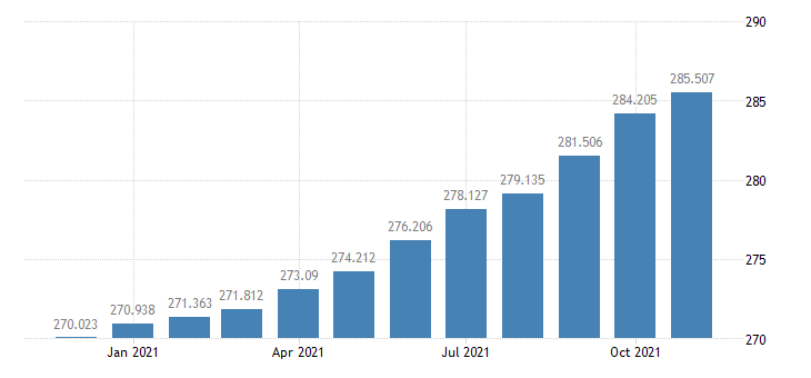 united states consumer price index for all urban consumers food index 1982 84 100 m nsa fed data