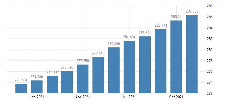 united states consumer price index for all urban consumers housing index 1982 84 100 m nsa fed data