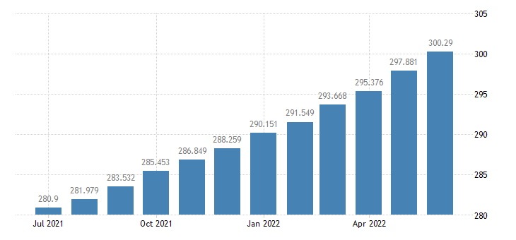 united states consumer price index for all urban consumers housing index 1982 84 100 m sa fed data