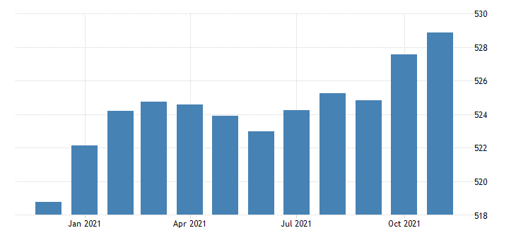 united states consumer price index for all urban consumers medical care index 1982 84 100 m nsa fed data