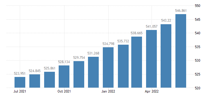 united states consumer price index for all urban consumers medical care index 1982 84 100 m sa fed data