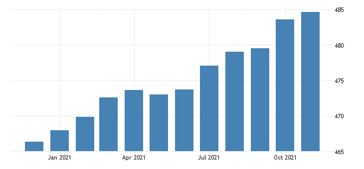 united states consumer price index for all urban consumers other goods and services index 1982 84 100 m nsa fed data