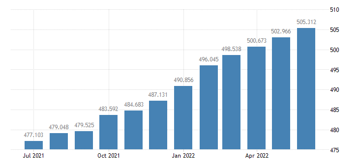 united states consumer price index for all urban consumers other goods and services index 1982 84 100 m sa fed data