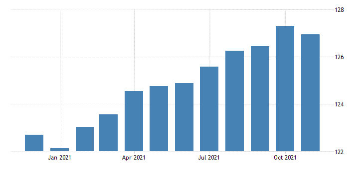 united states consumer price index for all urban consumers recreation index 1982 84 100 m nsa fed data