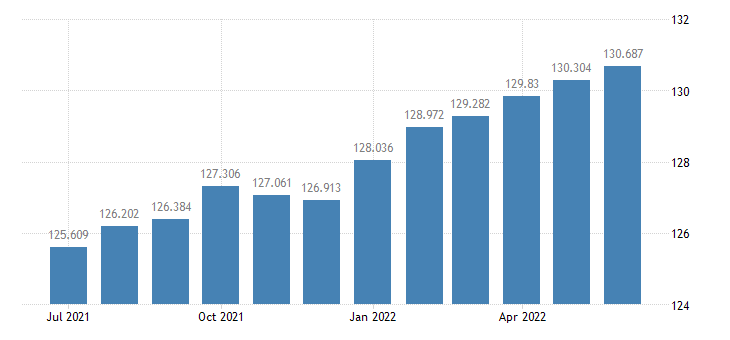 united states consumer price index for all urban consumers recreation index 1982 84 100 m sa fed data