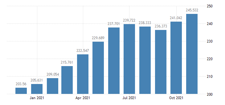 united states consumer price index for all urban consumers transportation index 1982 84 100 m nsa fed data