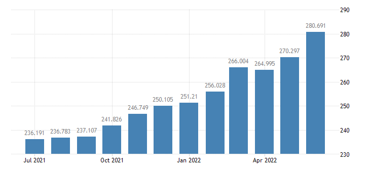 united states consumer price index for all urban consumers transportation index 1982 84 100 m sa fed data