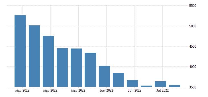 united states continued claims insured unemployment in alaska fed data