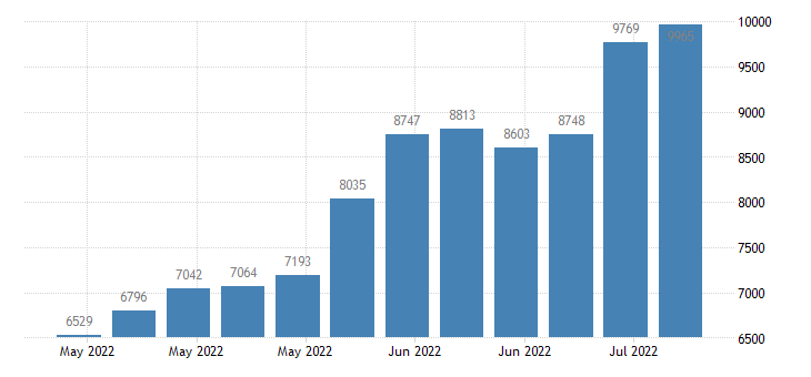 united states continued claims insured unemployment in arkansas fed data