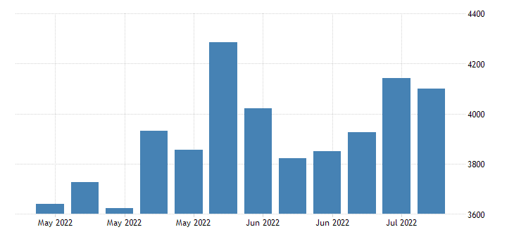 united states continued claims insured unemployment in kansas fed data