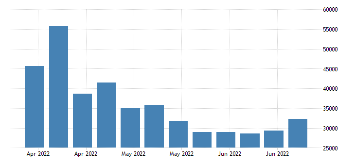 united states continued claims insured unemployment in michigan fed data