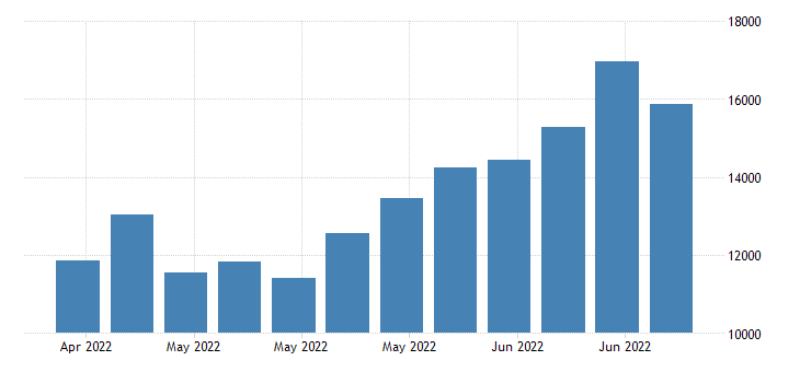 united states continued claims insured unemployment in missouri fed data