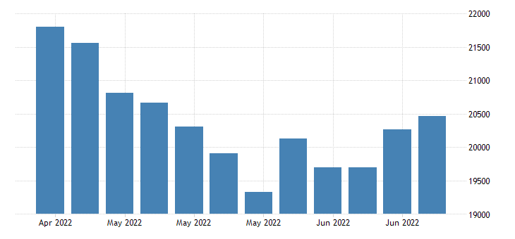 united states continued claims insured unemployment in oregon fed data