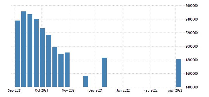 united states continued claims insured unemployment number w nsa fed data