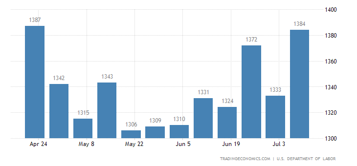 United States Continuing Jobless Claims