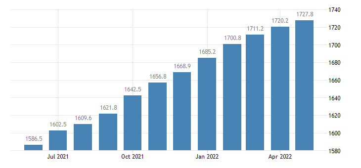 united states contributions for government social insurance domestic bil of $ m saar fed data