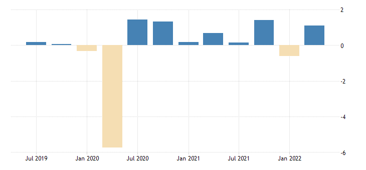 united states contributions to percent change in gdpnow real exports of goods and services fed data