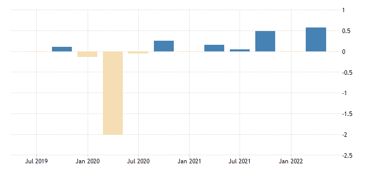 united states contributions to percent change in gdpnow real exports of services fed data