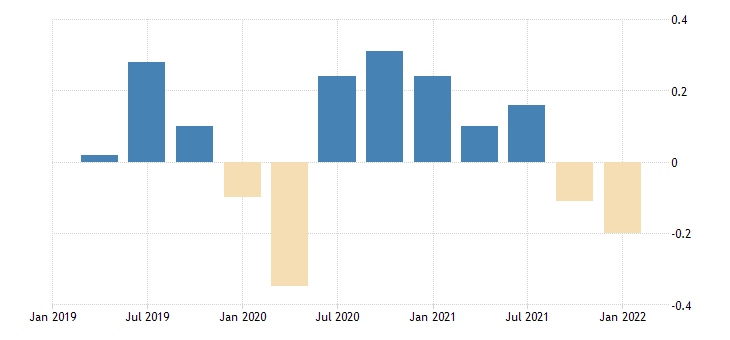 united states contributions to percent change in gross domestic product price index net exports of goods and services percentage points at annual rate fed data