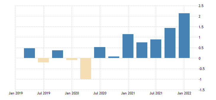 united states contributions to percent change in gross domestic product price index personal consumption expenditures nondurable goods percentage points at annual rate fed data