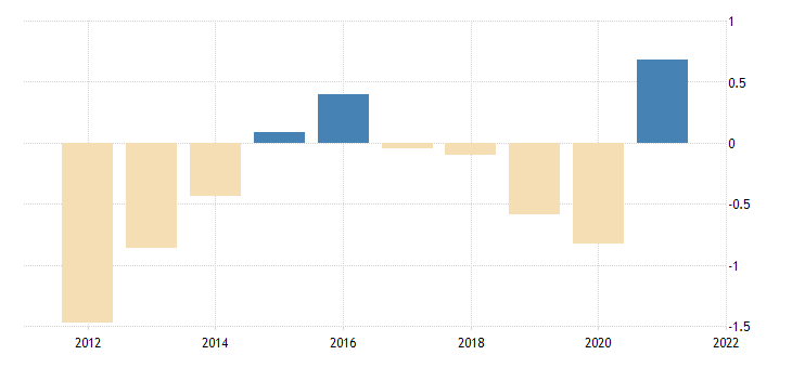 united states contributions to percent change in imports of goods and services imports of goods industrial supplies and materials nondurable goods fed data