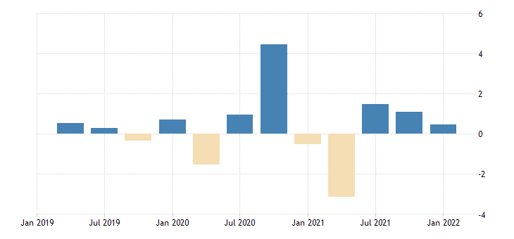 united states contributions to percent change in real exports of goods and services by type of product exports of goods industrial supplies and materials nondurable goods nondurable goods excluding petroleum and products fed data