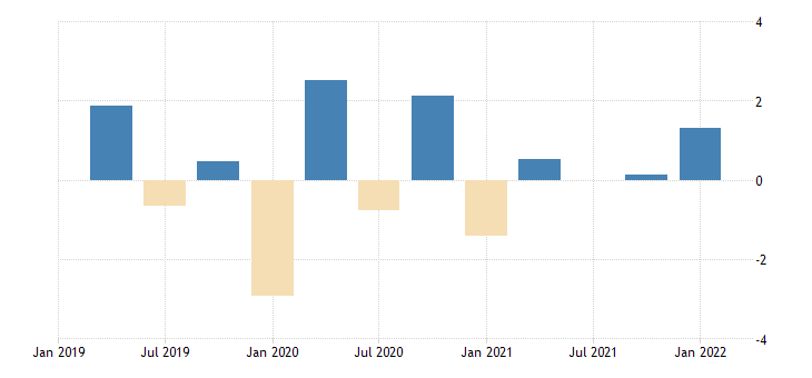 united states contributions to percent change in real exports of goods and services by type of product exports of services other business services fed data