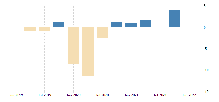 united states contributions to percent change in real exports of goods and services by type of product exports of services travel for all purposes including education fed data