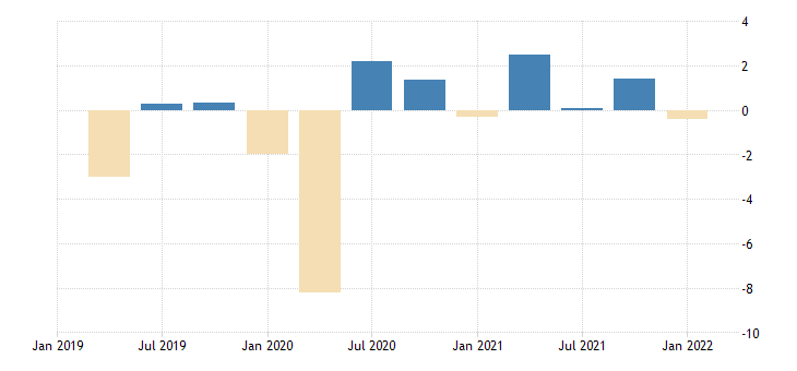 united states contributions to percent change in real exports of goods capital goods except automotive civilian aircraft engines and parts percentage points at annual rate fed data