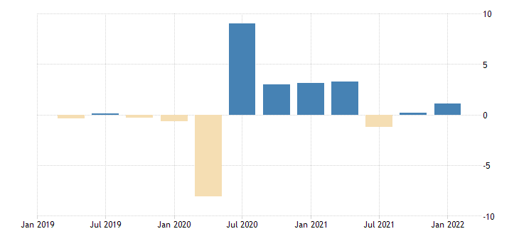 united states contributions to percent change in real exports of goods capital goods except automotive other percentage points at annual rate fed data