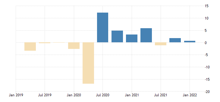 united states contributions to percent change in real exports of goods capital goods except automotive percentage points at annual rate fed data