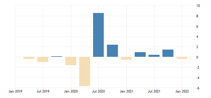 united states contributions to percent change in real exports of goods consumer goods except automotive durable goods percentage points at annual rate fed data