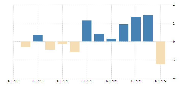 united states contributions to percent change in real exports of goods consumer goods except automotive nondurable goods percentage points at annual rate fed data