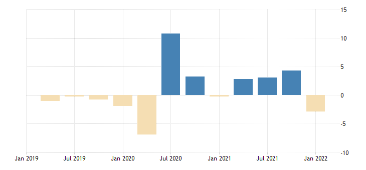 united states contributions to percent change in real exports of goods consumer goods except automotive percentage points at annual rate fed data