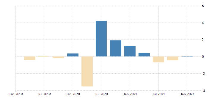 united states contributions to percent change in real exports of goods industrial supplies and materials durable goods percentage points at annual rate fed data