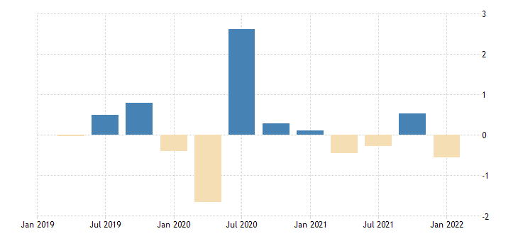 united states contributions to percent change in real exports of goods other percentage points at annual rate fed data