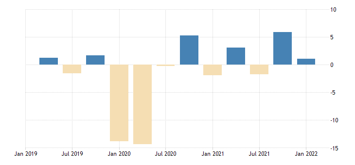 united states contributions to percent change in real exports of services percentage points at annual rate fed data