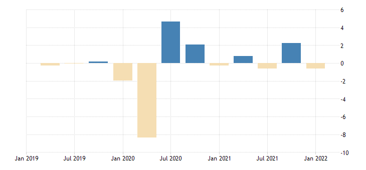 united states contributions to percent change in real gross domestic product exports of goods and services percentage points at annual rate fed data