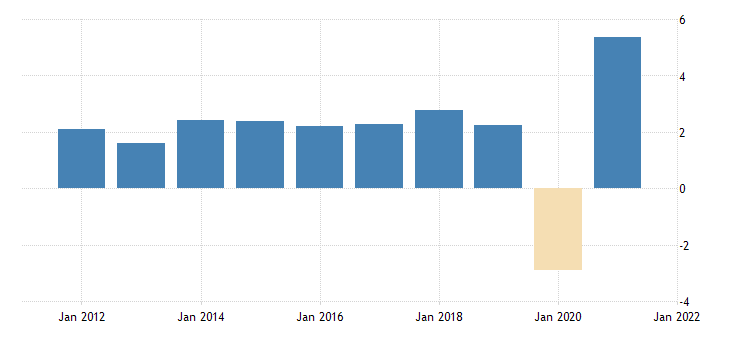 united states contributions to percent change in real gross domestic product final sales of domestic product percentage points at annual rate fed data