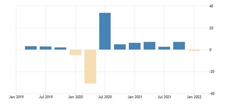 united states contributions to percent change in real gross domestic product gross domestic product excluding final sales of computers percentage points at annual rate fed data