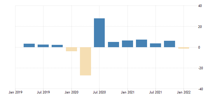 united states contributions to percent change in real gross domestic product gross domestic product excluding motor vehicle output percentage points at annual rate fed data