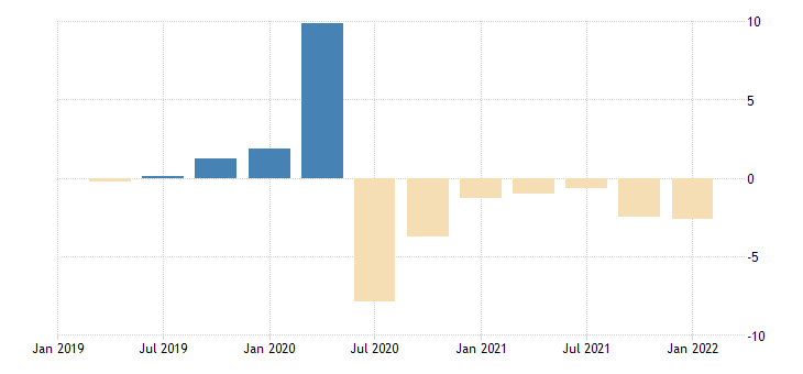 united states contributions to percent change in real gross domestic product imports of goods and services percentage points at annual rate fed data