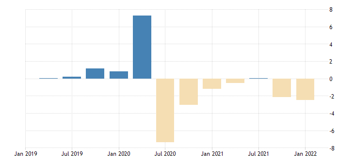 united states contributions to percent change in real gross domestic product imports of goods percentage points at annual rate fed data