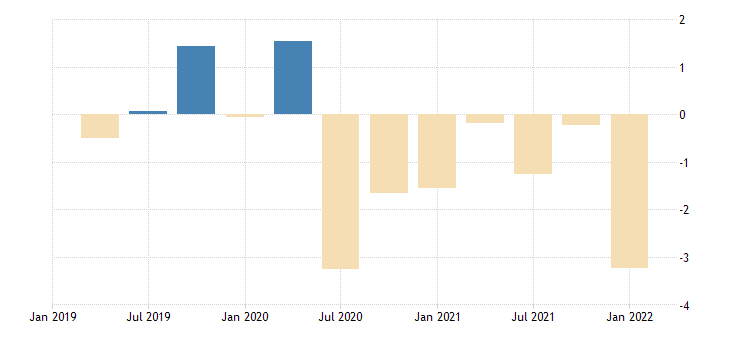united states contributions to percent change in real gross domestic product net exports of goods and services fed data