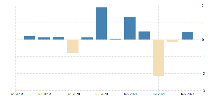 united states contributions to percent change in real gross domestic product personal consumption expenditures durable goods motor vehicles and parts percentage points at annual rate fed data